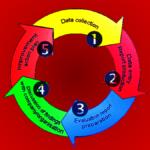 Cómo mejorar los procesos I